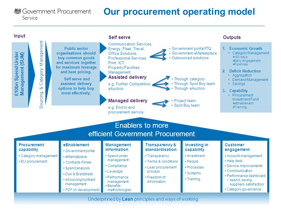 Government Procurement Service At A Glance Ppt Download