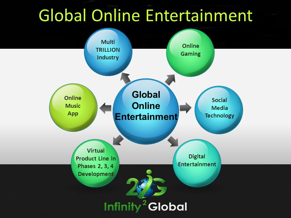 Global Online Entertainment - ppt download