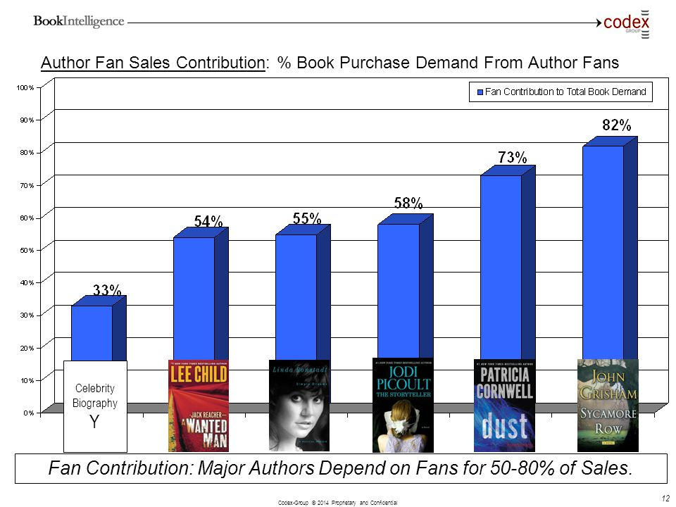 Author Fan Sales Contribution: % Book Purchase Demand From Author Fans