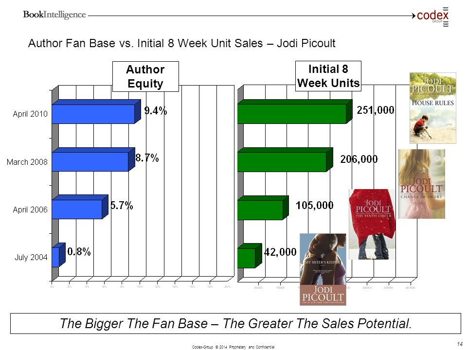 Author Fan Base vs. Initial 8 Week Unit Sales – Jodi Picoult