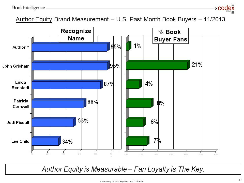 Author Equity is Measurable – Fan Loyalty is The Key.