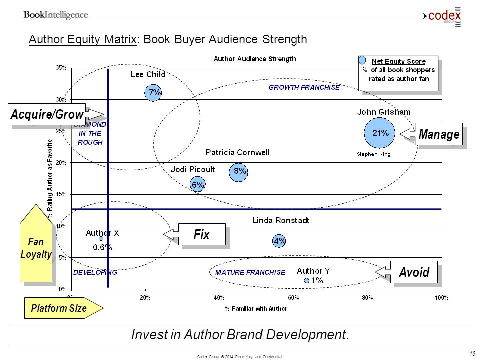 Author Equity Matrix: Book Buyer Audience Strength
