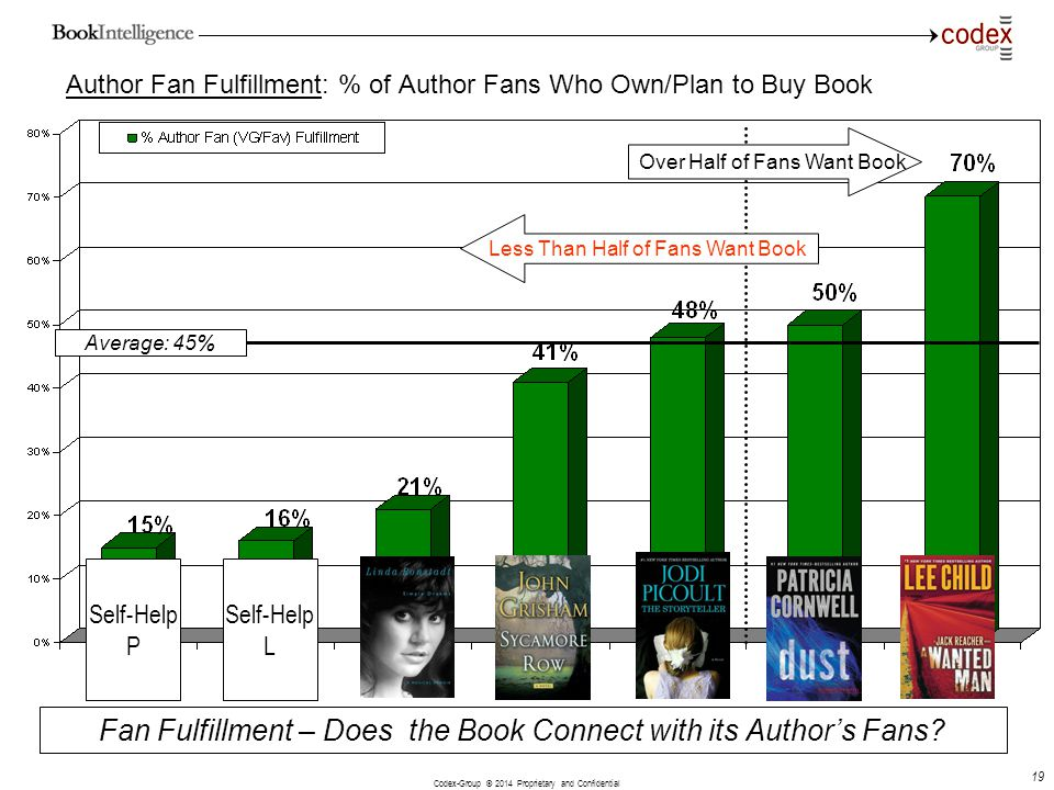 Author Fan Fulfillment: % of Author Fans Who Own/Plan to Buy Book