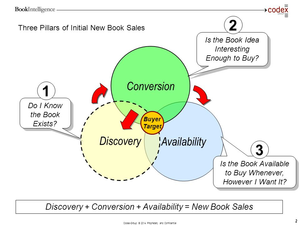 Three Pillars of Initial New Book Sales