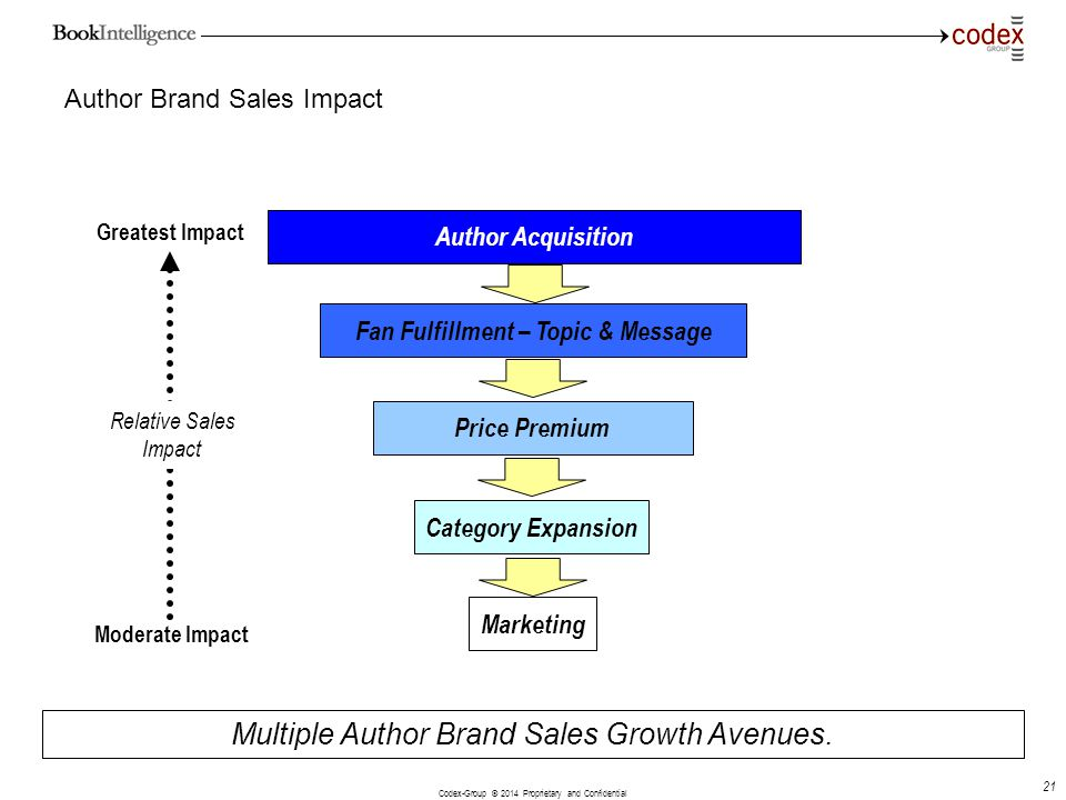 Author Brand Sales Impact