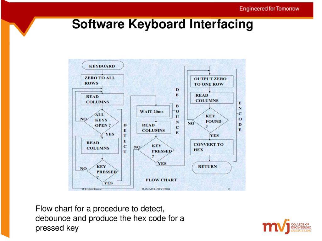 Subject Name: Microprocessors Subject Code:10EC46 Department