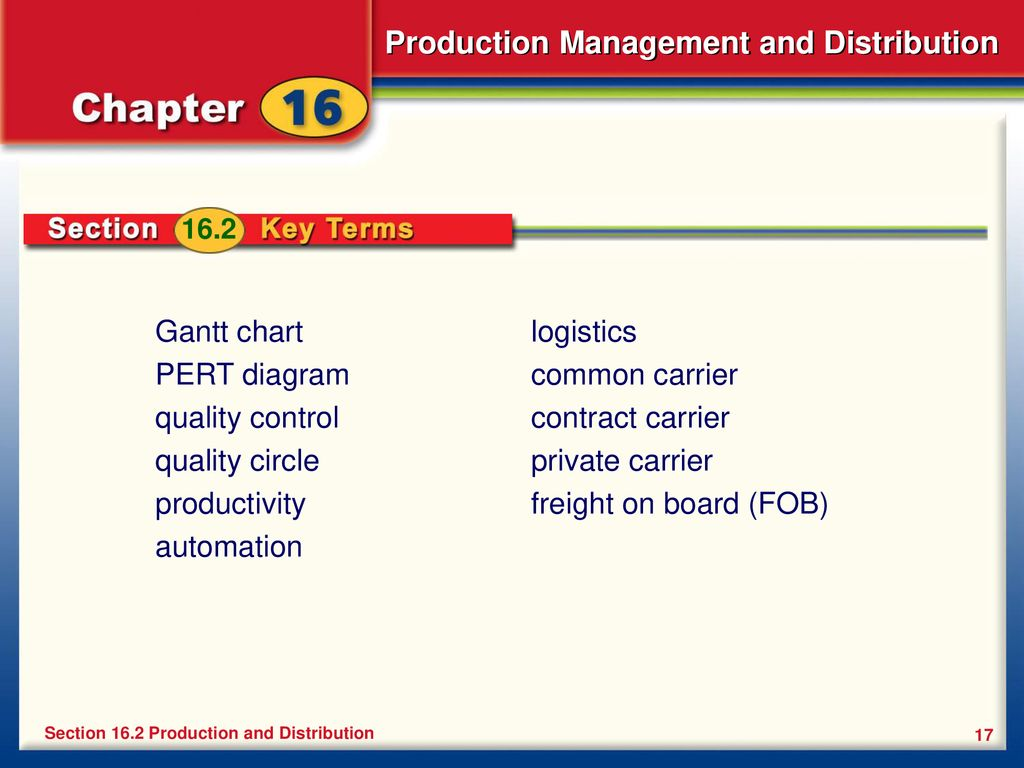 gantt chart pert diagram quality control quality circle productivity