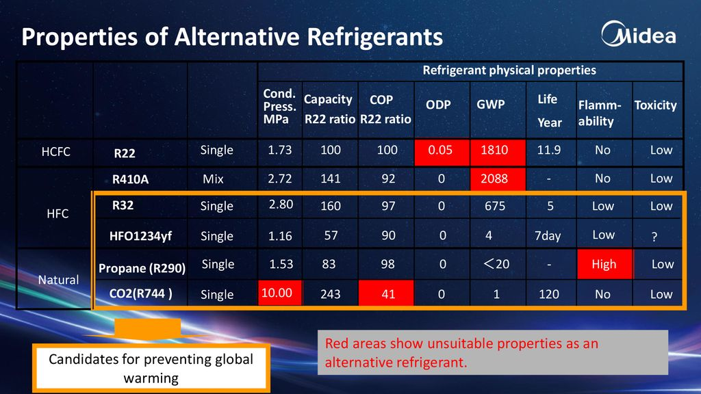 High Efficiency Room Air-conditioners - ppt download