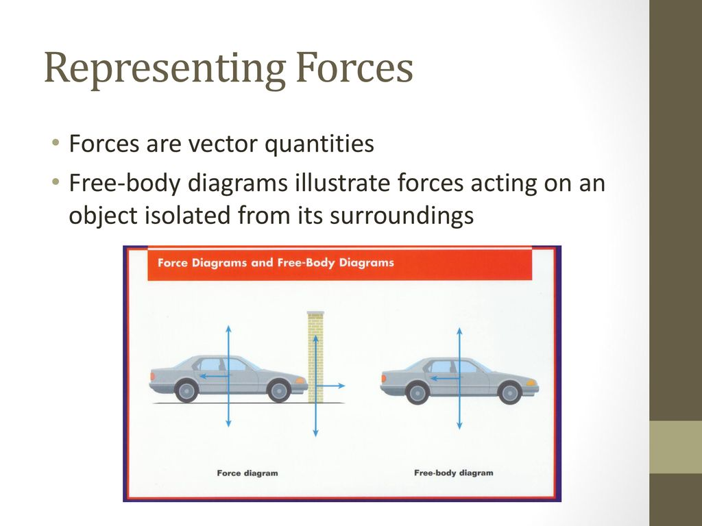 Forces The Laws Of Motion Ppt Download Diagrams Representing Are Vector Quantities