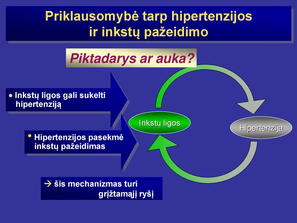 inkstų pažeidimas dėl hipertenzijos)