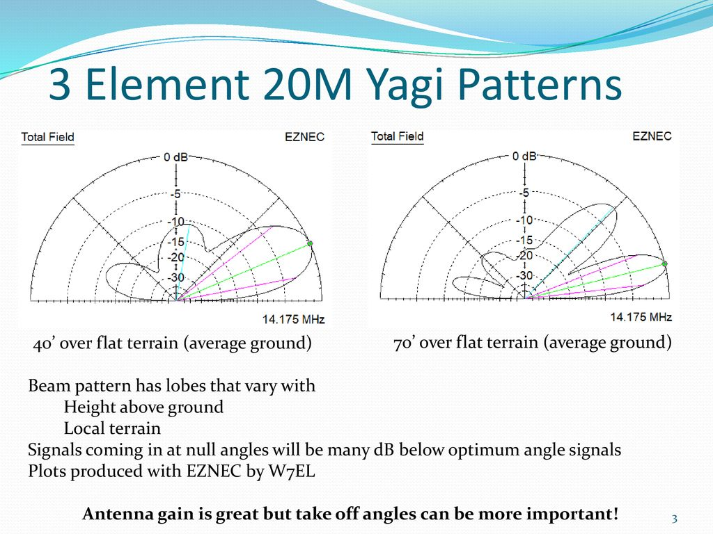 Antenna Take Off Angles - ppt download