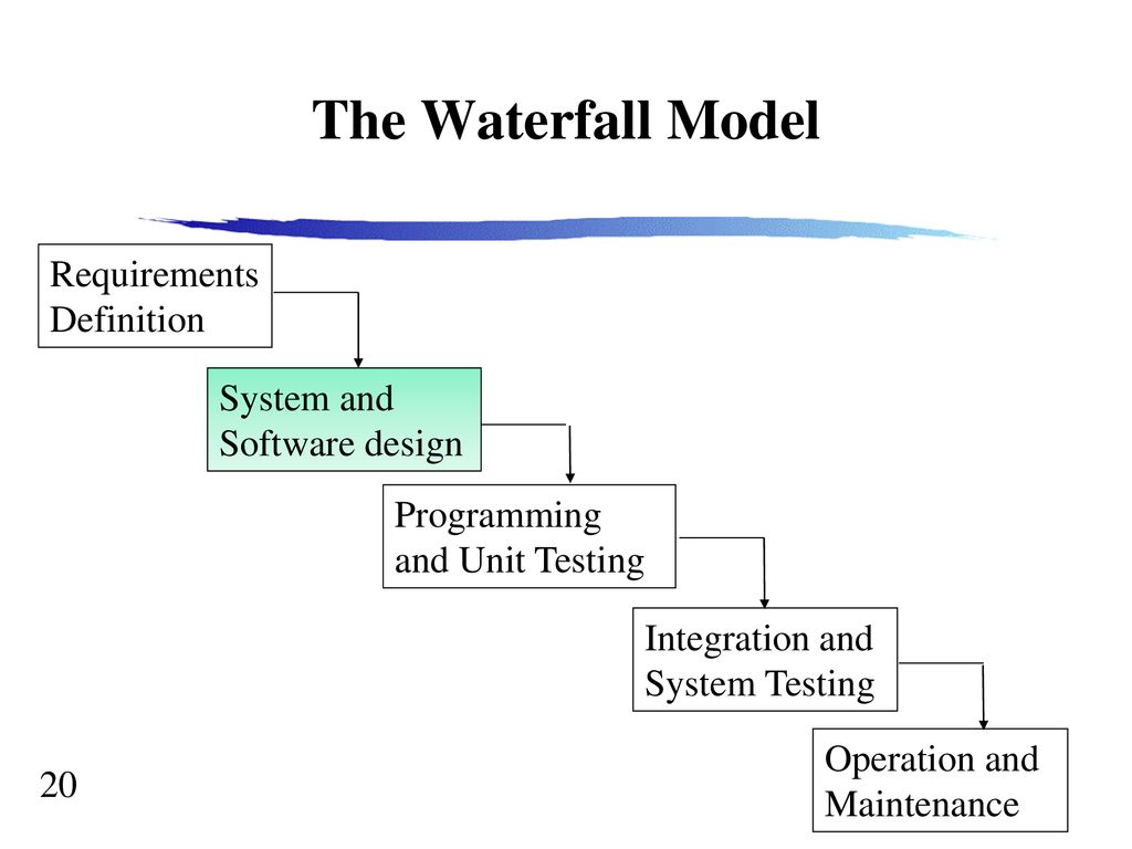 Software Engineering The Software Process Ppt Download