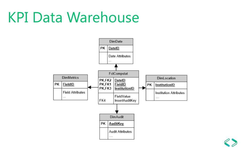 Build your Key Performance Indicator data warehouse - ppt download