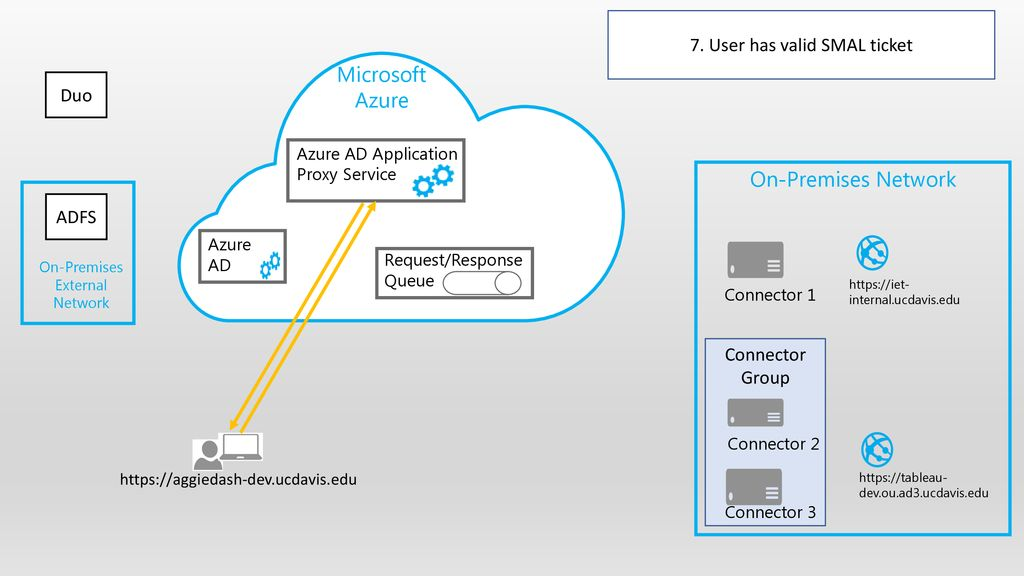 Azure AD Application Proxy - ppt download