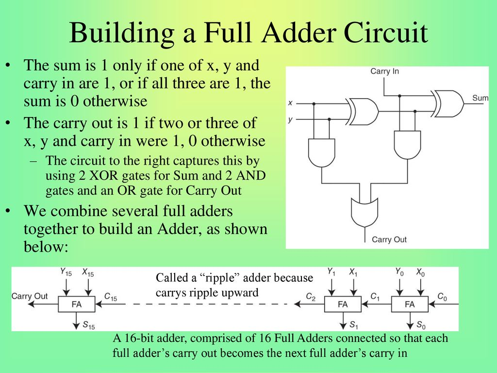 Chapter 3 Boolean Algebra Ppt Download Adder And Fulladder Circuits You Can Interact With The Two Building A Full Circuit