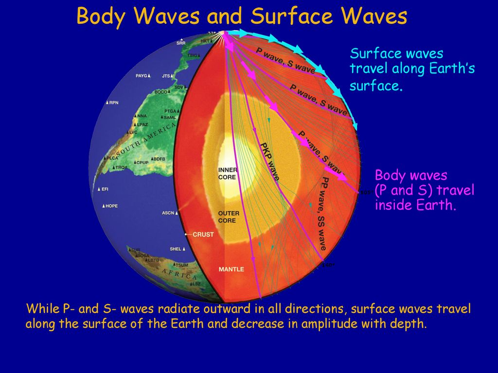 Earthquakes Movement Of Earths Lithosphere That Occurs When Rocks The Earth Image Gallery For Inside Diagram Body Waves P And S Travel