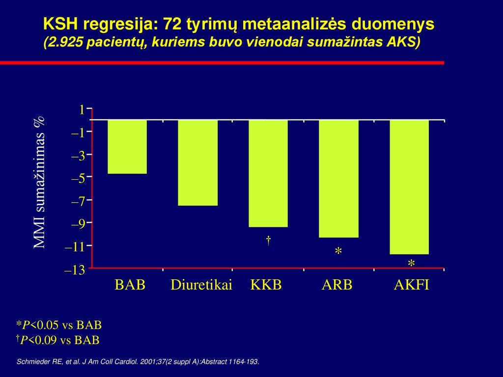 kardiopatijos hipertenzija autoimuninis tiroiditas ir hipertenzija
