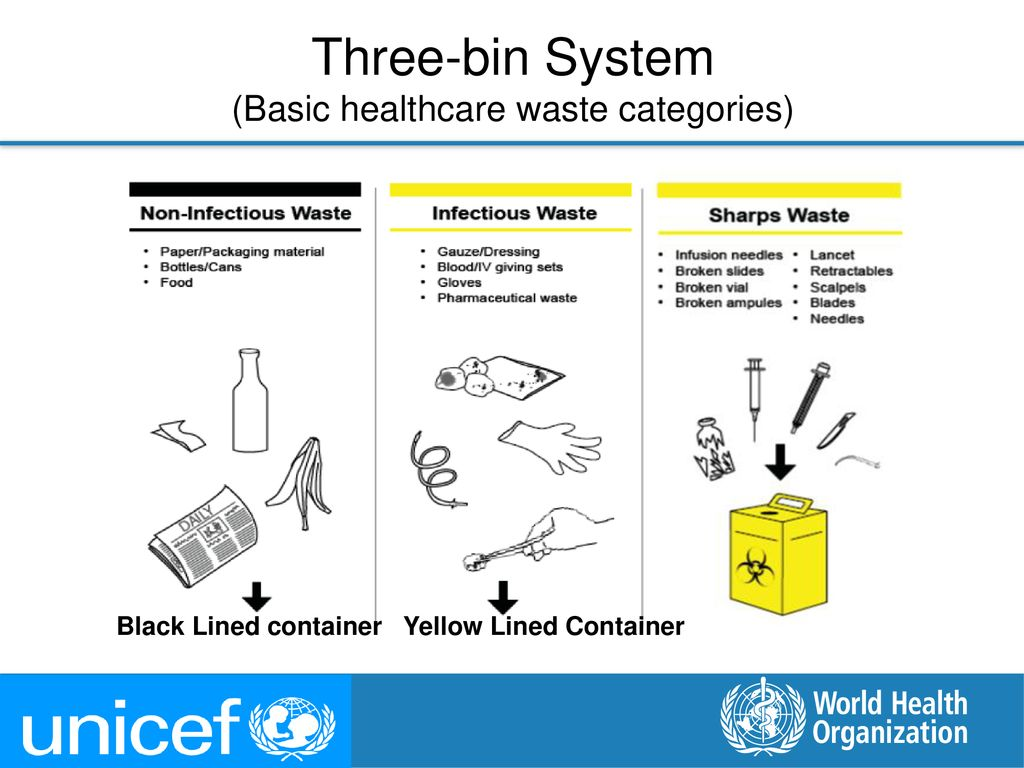 Three-bin System (Basic healthcare waste categories)