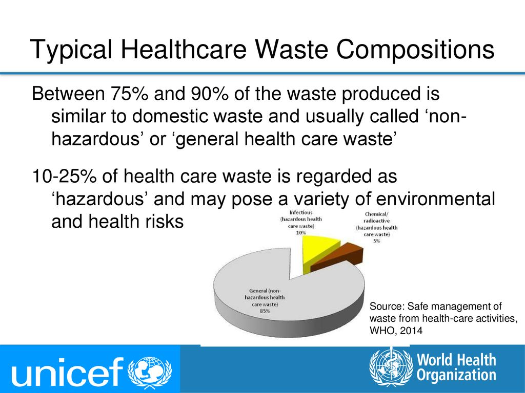 Typical Healthcare Waste Compositions