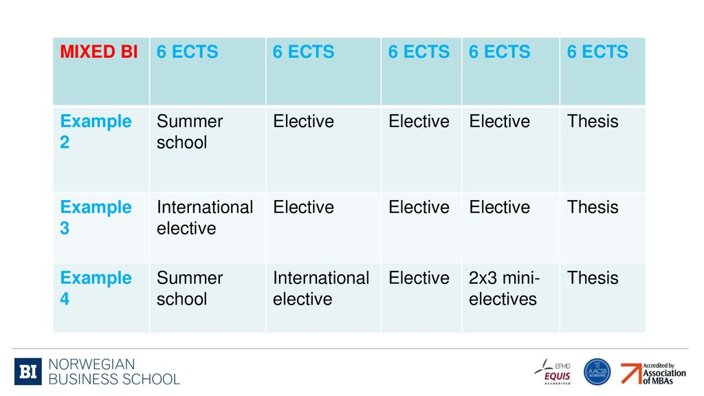 MIXED BI 6 ECTS Example 2 Summer School Elective Thesis