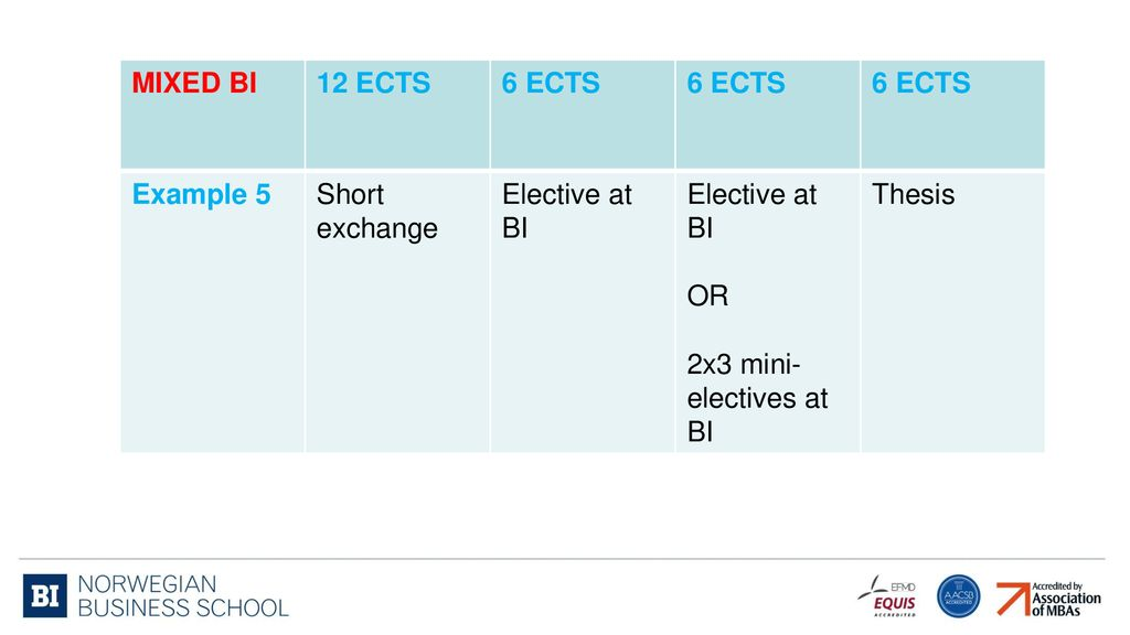 15 MIXED BI 12 ECTS 6 Example 5 Short Exchange Elective At OR 2x3 Mini Electives Thesis