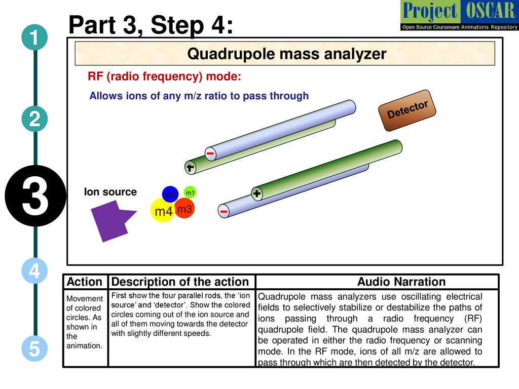 Concepts In Mass Spectrometry Ppt Download Static Electricity Negative Ion Detector 19 Quadrupole Analyzer