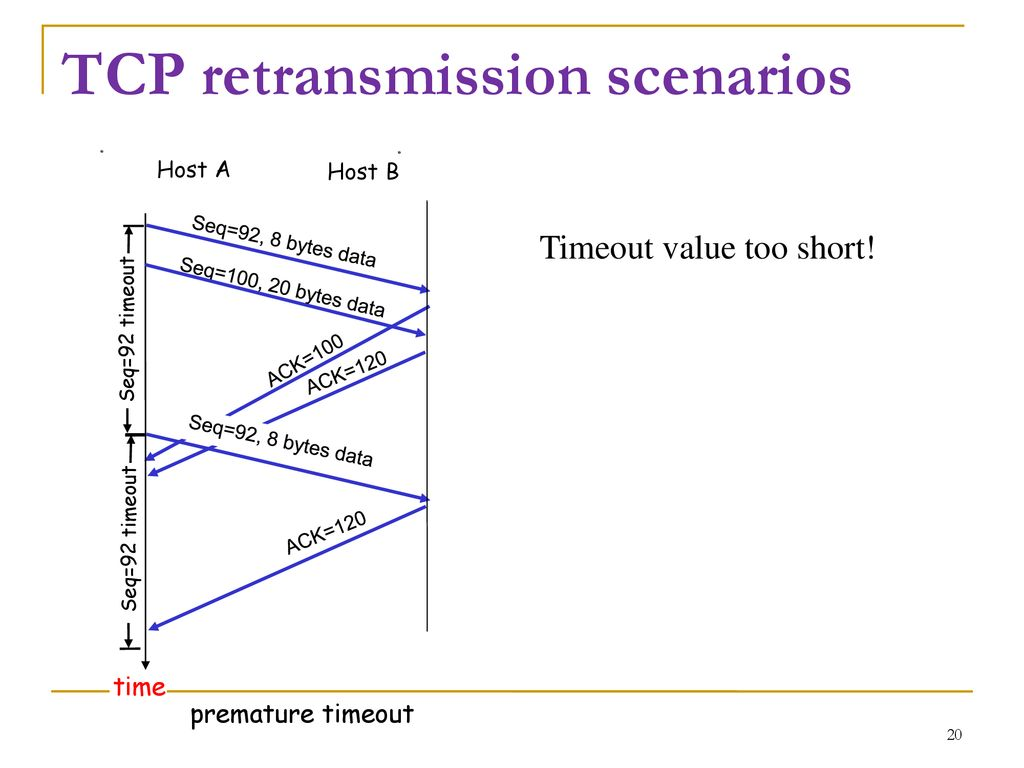 Chapter 5 TCP Transmission Control - ppt download