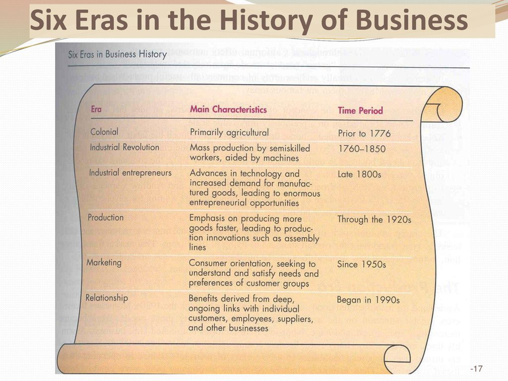 six eras in the history of business
