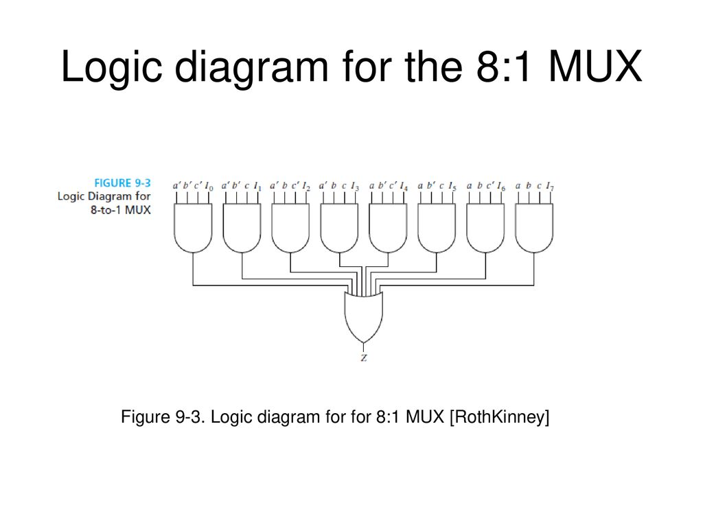 Multiplexer 8 To 1 Logic Diagram - Electricity Site on networking diagrams, voip diagrams, server diagrams, power supplies diagrams, cctv diagrams, security diagrams, strike and dip block diagrams, atm diagrams, memory diagrams, software diagrams, relays diagrams,