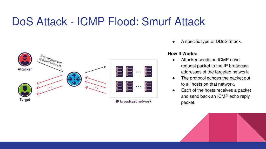 Network Security: DoS Attacks, Smurf Attack, & Worms - ppt download