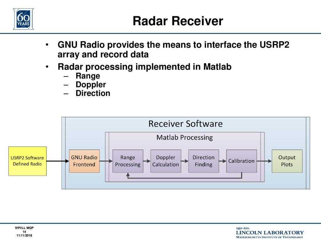 Software Defined Radar - ppt download