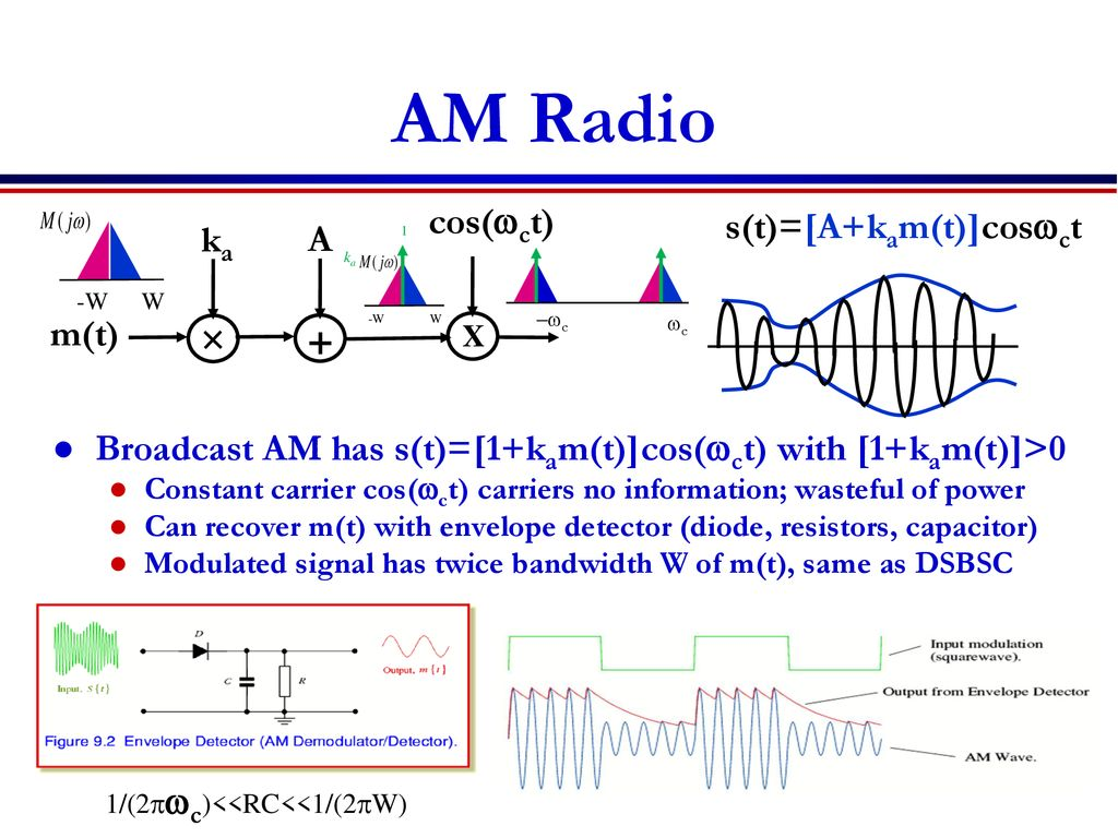 Lecture 9 Outline Am And Fm Modulation Ppt Download Jpg Envelope Detection Based Demodulation Circuit Diagram 6