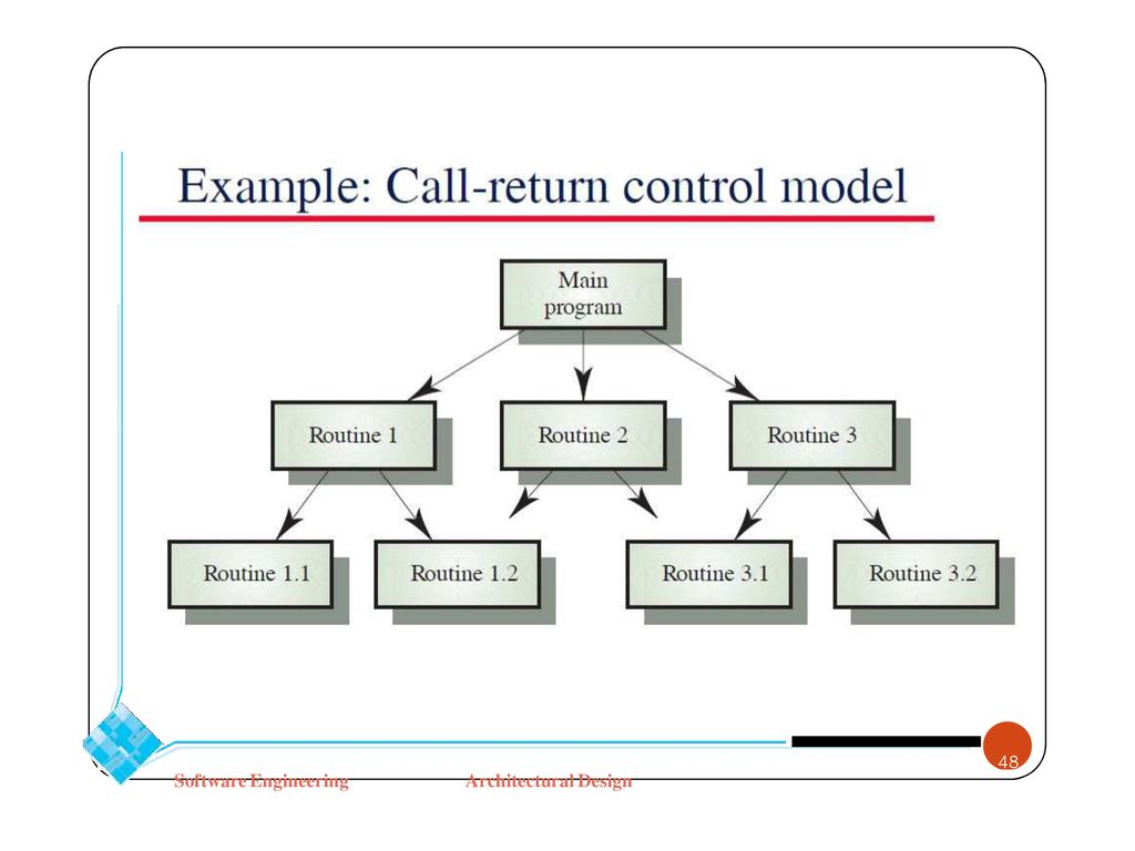 Software Engineering Architectural Design Chapter 6 Dr Doaa Samy Ppt Download