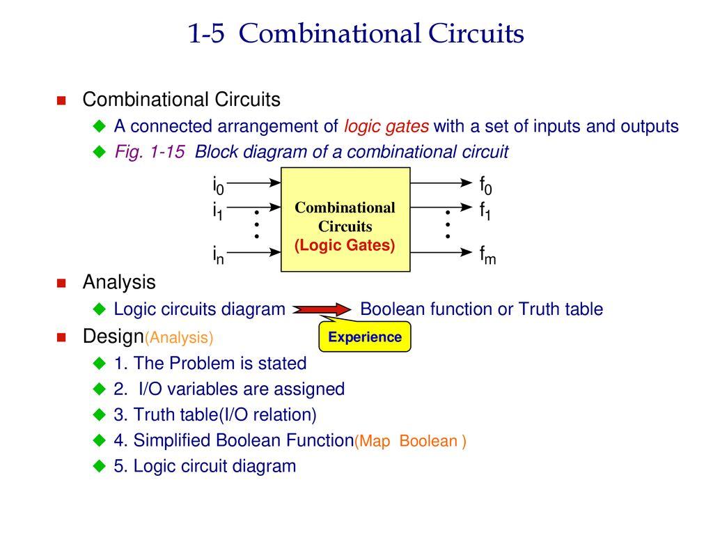 1 Digital Computers Computer H W S Programs Ppt Download Diagram Of A Logic Circuit 5 Combinational Circuits