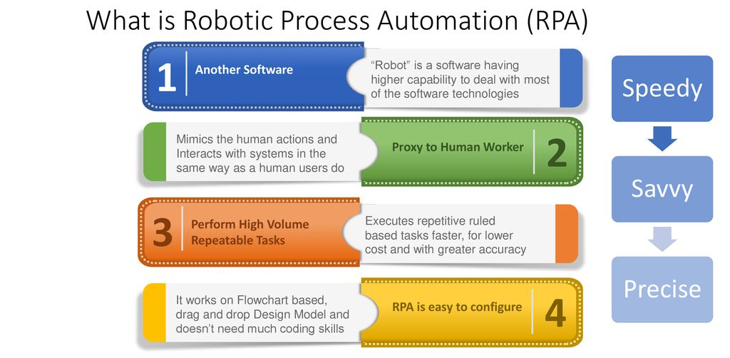 Robotic Process Automation - ppt download