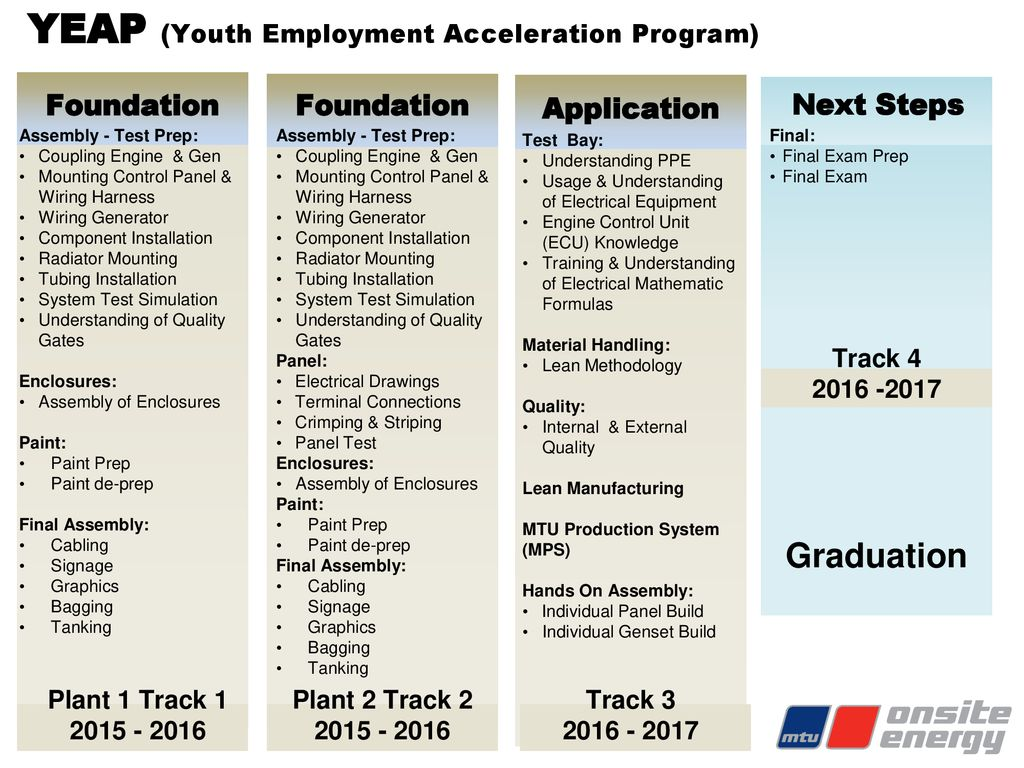 Youth Apprenticeship In Manufacturing Ppt Download Electrical Control Wiring Training 21 Yeap