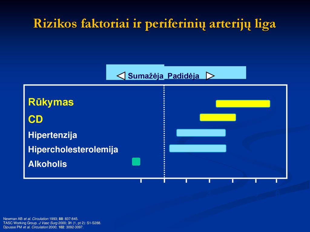 hipertenzija išemija krūtinės angina CHF