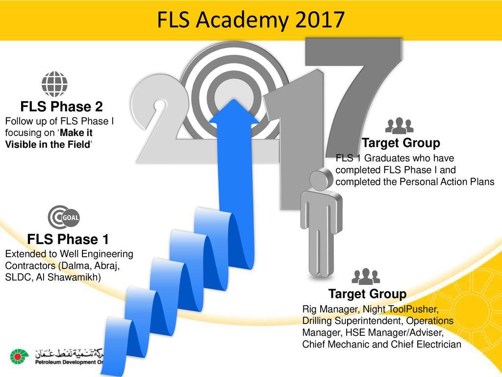 FLS 1 and FLS 2 Progress Updates 13th June ppt download