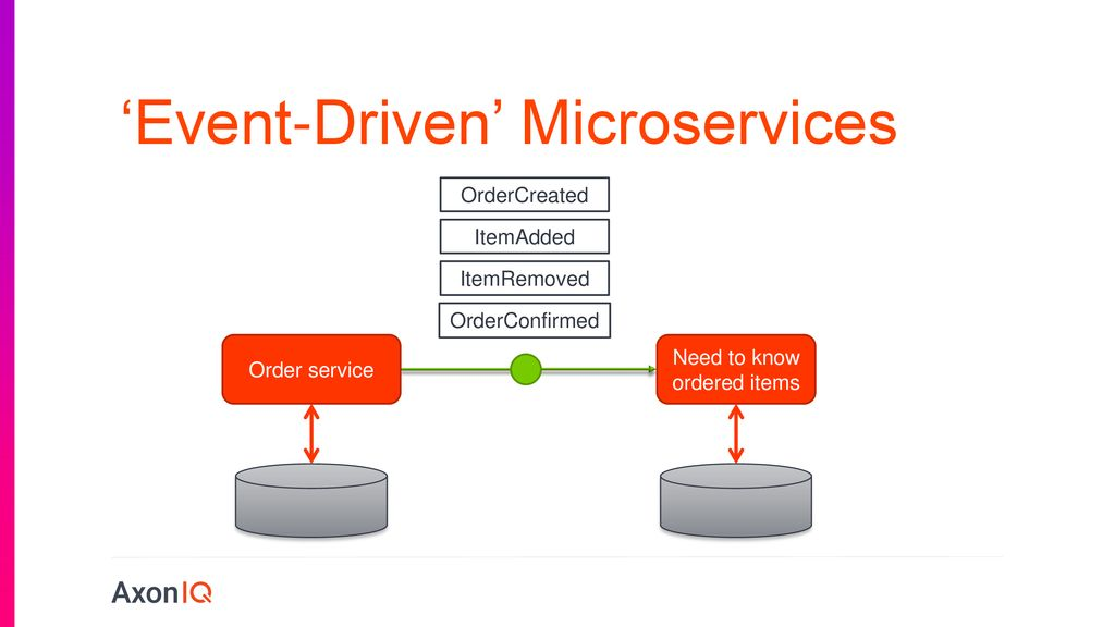 Pragmatic Event-Driven Microservices - ppt download