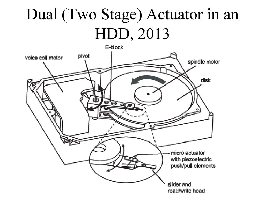 history of moving coil actuators in disk drives ppt download Hard Drive Diagram 43 dual two stage actuator in an hdd