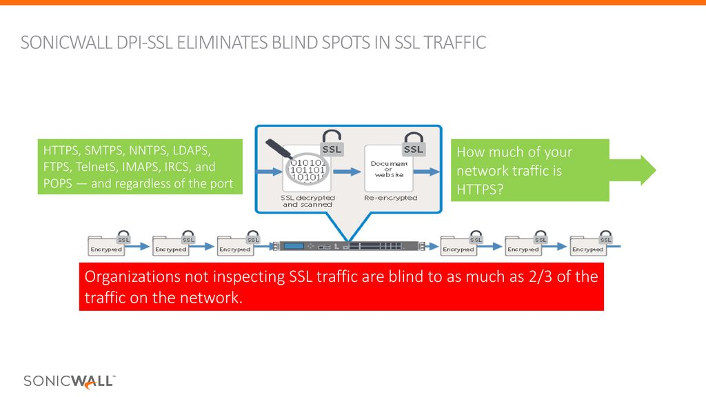 SonicWall & GDPR Alexis Holmes, Channel SE UK & I - ppt download