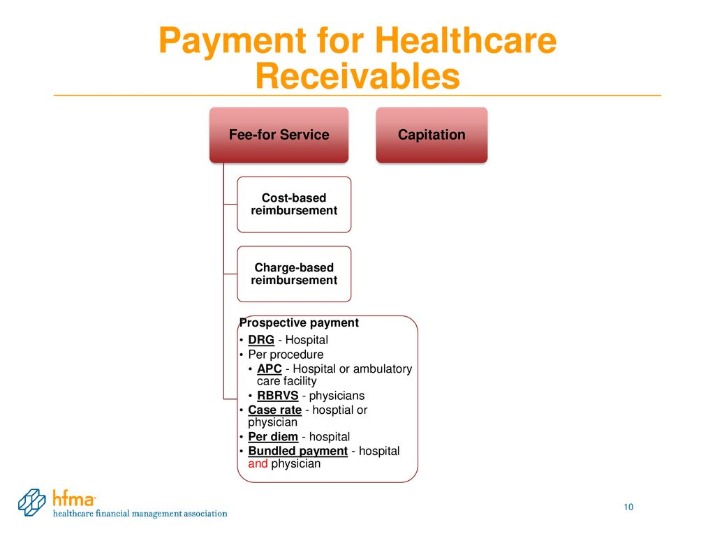 costbased chargebased and contractual payment systems healthcare payment systems