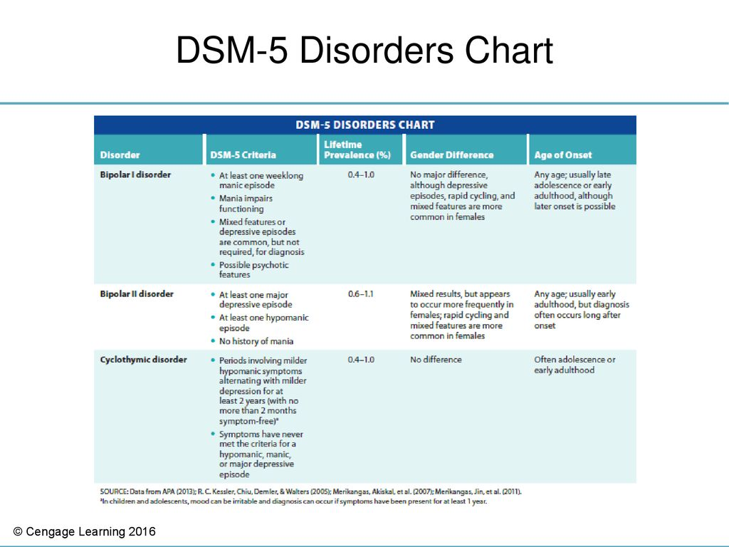 37 Dsm 5 Disorders Chart Table 8 7 Bipolar