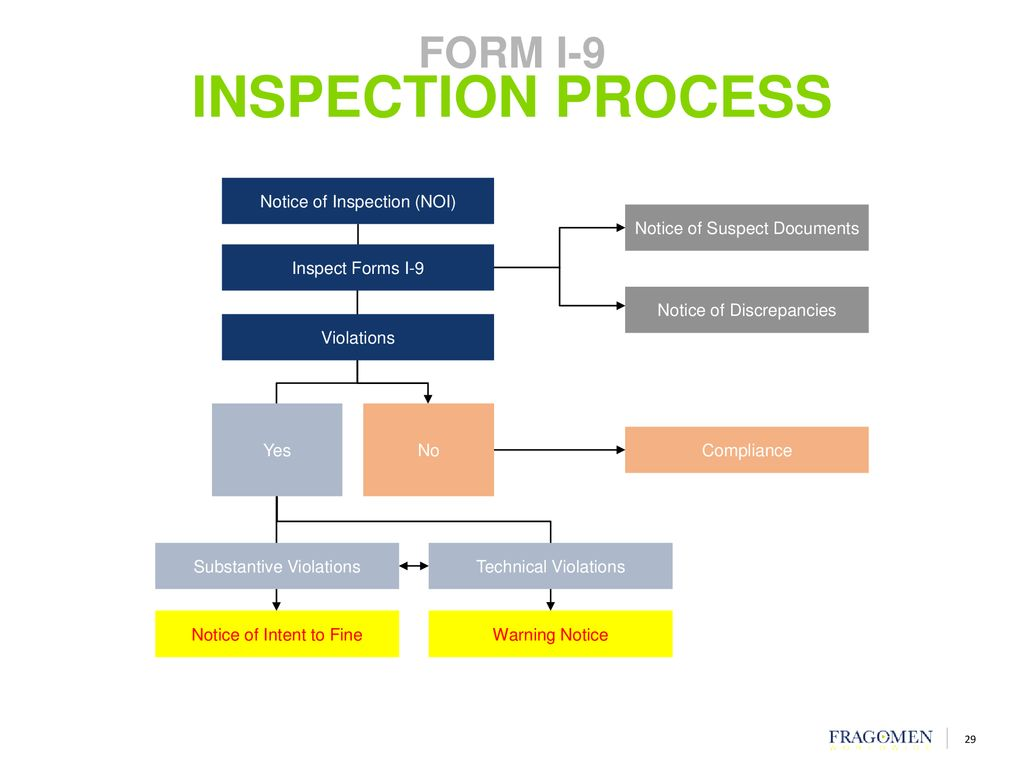 form i-9 inspection  I-15 WORKPLACE COMPLIANCE COMMITTEE - ppt download