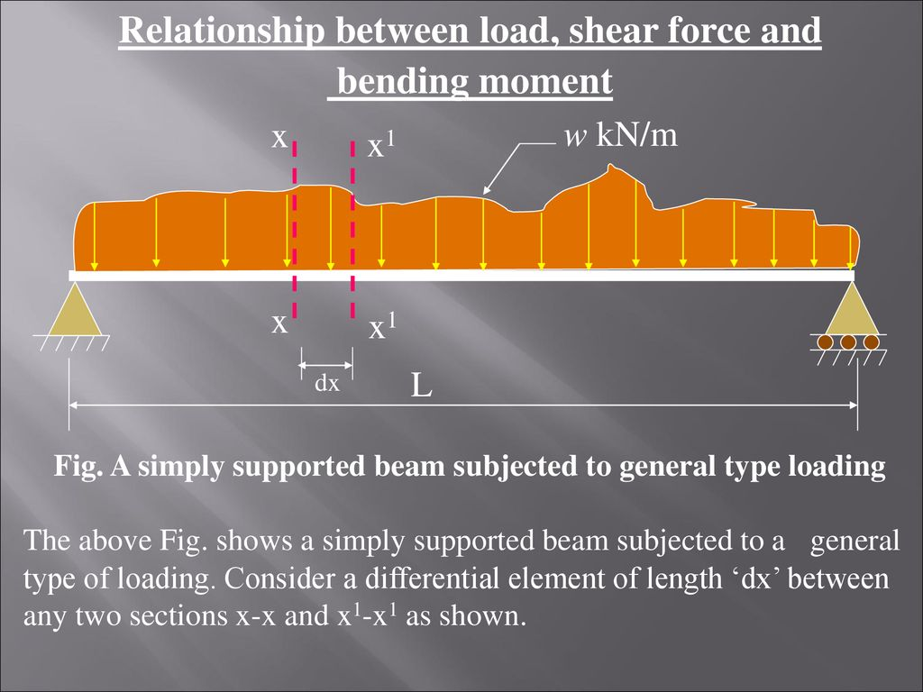 Shear Force And Bending Moment Diagrams Sfd Bmd Ppt Download Calculation Relationship Between Load