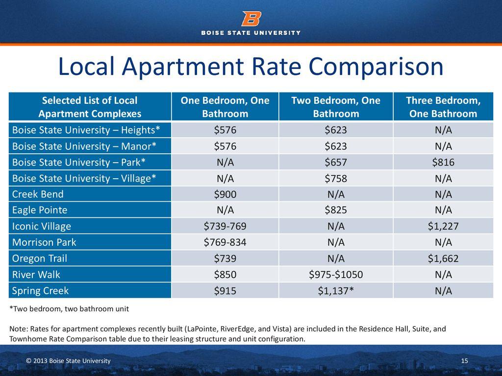 Local Apartment Rate Comparison