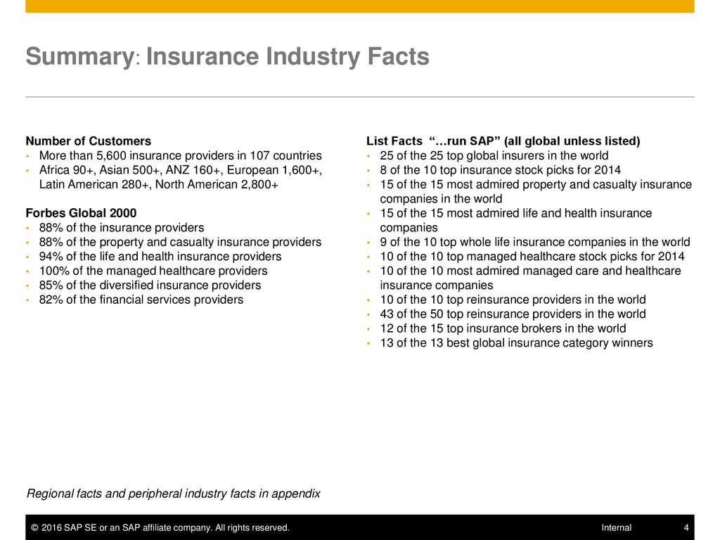 Fast Facts Insurance Industry - ppt download