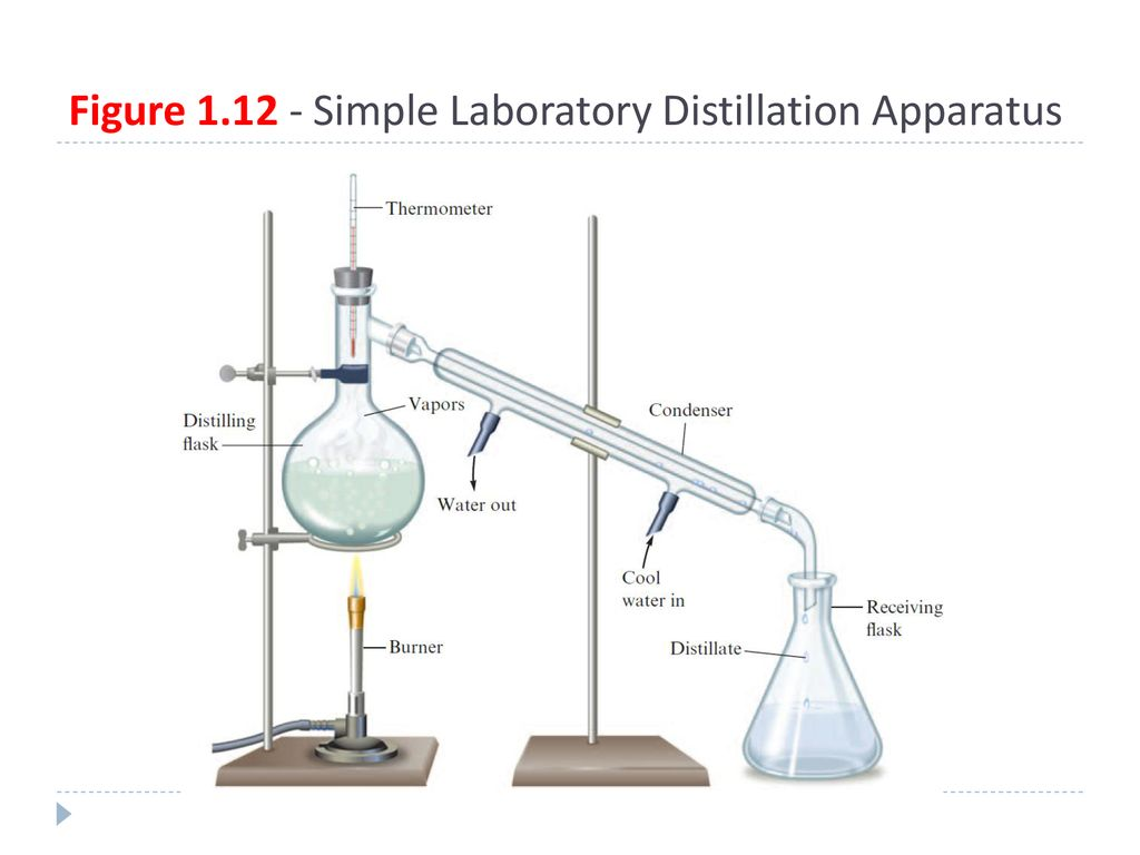 Chemistry Fundamentals Ppt Download Simple Distillation Apparatus Diagram 40 Figure 112 Laboratory