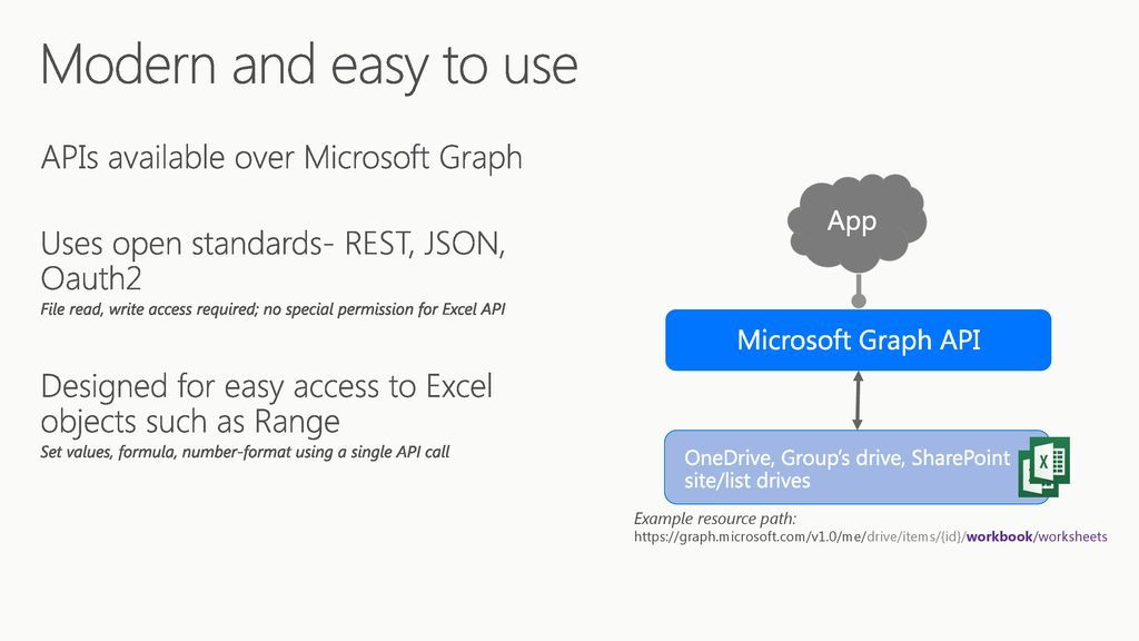 Graph Api Sharepoint Document Library