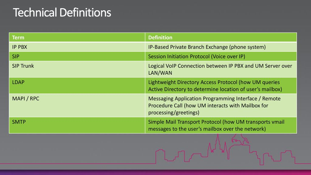 Microsoft Exchange Server 2010 Unified Messaging in the Real World